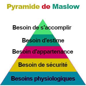 La pyramide de Maslow représente les besoins humains sous forme de hiérarchie.