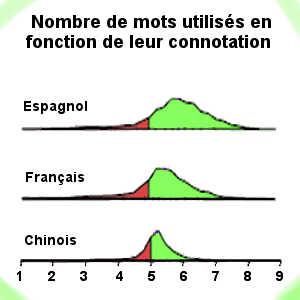 L'espagnol est la langue la plus optimiste, tandis que le chinois apparaît comme la moins optimiste. Quant au français, il se situe dans la moyenne.