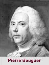 Pierre Bouguer, physicien (217-165).