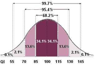 Courbe normale, représentant la répartition du QI d'une population déterminée.