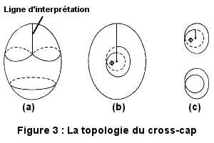 La topologie du cross-cap, selon Lacan.