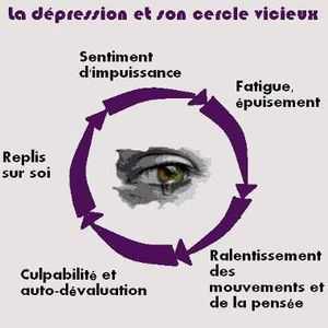 La dépression et son cercle vicieux.