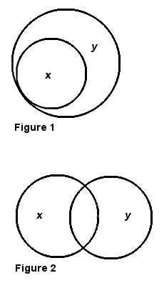 Les figures d'Euler.