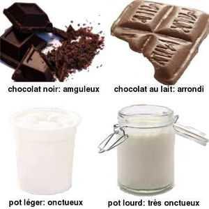 Un goût tend à évoquer, de façon spontanée, une forme plus ou moins arrondie ou plus ou moins angulaire selon sa saveur sucré, acide, amer...
