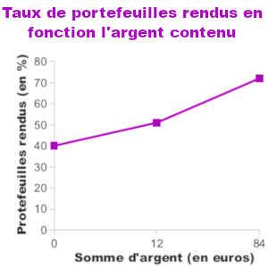 Ce graphique montre que plus la somme d'argent contenue dans un portefeuille perdu est importante, plus la probabilité qu'il soit rendu à son propriétaire augmente.