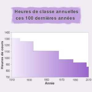 Ce graphique montre que le nombre d'heures d'enseignement par an n'a cesser de diminuer en un siècle (de 1910 à 2010).