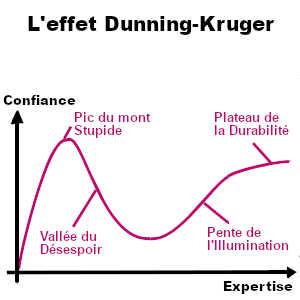 L'effet Drunning-Kruger se caractérise par un sentiment d'en savoir davantage que la moyenne et même que les experts sur un sujet donné auquel on s'intéresse depuis peu.