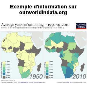 Le site ourworldindata.org présentent de nombreux graphiques et cartographies mettant en évidence les progrès de l'humanité.