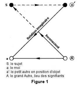 La figure 1 du mathème.