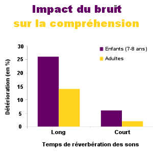 La pollution sonore a un réel impact sur les performances en mémoire et en compréhension, que ce soit chez les enfants ou chez les adultes.