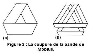 La coupure de la bande de Möbius, selon Lacan.