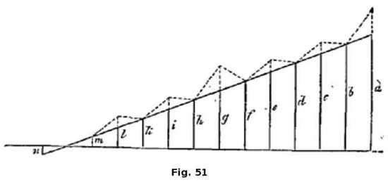Le modèle proposé par le psychologue W. Wundt tente d'expliquer l'étendue de la conscience et des différents seuils