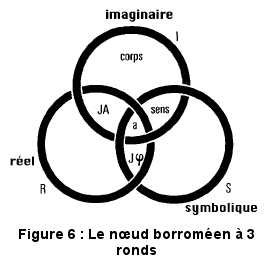 Le nœud borroméen à trois ronds, selon Lacan.