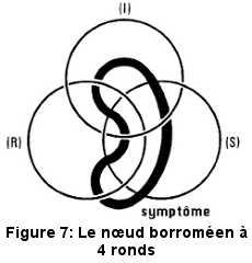 Le nœud borroméen à quatre ronds, selon Lacan.