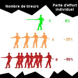 La paresse sociale peut être facilement observée lors d'un exercice de tir à la corde: plus le nombre de participants augmente, plus les efforts individuels diminuent (jusqu'à 50%).