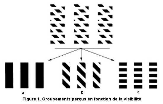 Groupements perçus en fonction de la visibilité.