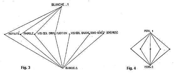 Comparaison des phénomènes psychologiques de Blanche Witt: Blanche1 versus Blanche 2.