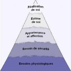 La pyramide de Maslow permet de comprendre le développement de la confiance en soi.