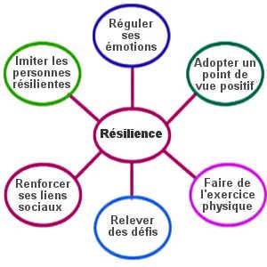 La résilience est la capacité a endurer un stress important ou à faire face à l'adversité. Aussi, cette aptitude est perfectible grâce à différentes stratégies.
