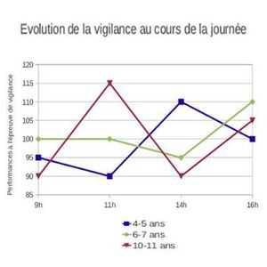 Fluctuation journalière du niveau de vigilance des enfants.