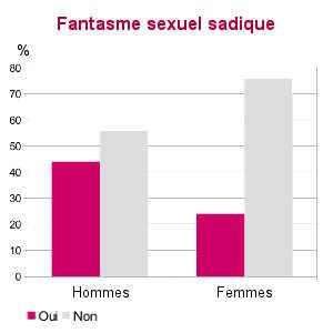 Le sadomasochisme est une pratique sexuelle de moins en moins marginale : 44% des hommes et 24% des femmes pourraient envisager de pratiquer le BDSM.