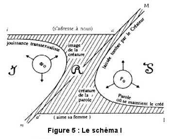 Le schéma I selon Lacan.