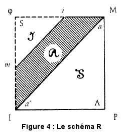 Le schéma R selon Lacan.