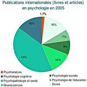 Ce diagramme montre que la psychanalyse ne représente que 1,7% des publications dans tous les secteurs de psychologie (psychologie cognitive, neurosciences, psychopathologie, psychologie sociale...).