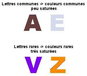 La perception des couleurs pour un synesthète graphèmes-couleurs varie selon la fréquence d'utilisation d'une lettre dans une langue. Ainsi, la couleur du caractère sera plus ou moins commune et contrastée.