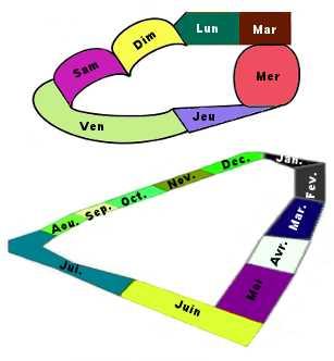 La représentation du temps chez les synesthètes nombre-espace est variable, que ce soit pour carte mentale de la semaine, de l'année, etc...
