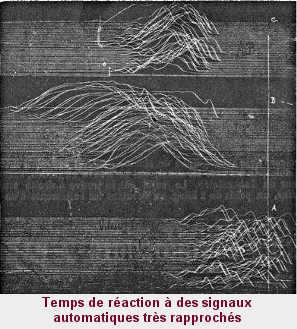 Temps de réaction à des signaux automatiques très rapprochés. Trois sujets se soumettaient à l'expérience: les deux premiers, MM. A. B. et J. C., arrivent à faire des réactions correctes; le troisième, M. J. P., provoque continuellement et malgré lui des réactions anticipées.